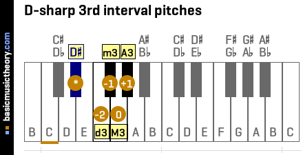 D-sharp 3rd interval pitches