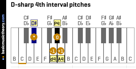 D-sharp 4th interval pitches