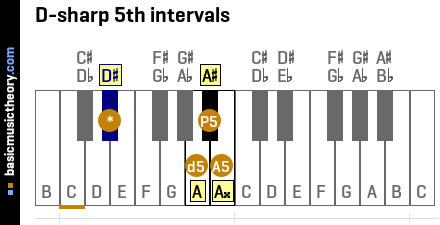 D-sharp 5th intervals