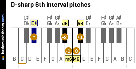 D-sharp 6th interval pitches