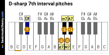 D-sharp 7th interval pitches