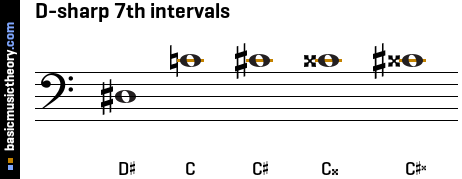 D-sharp 7th intervals