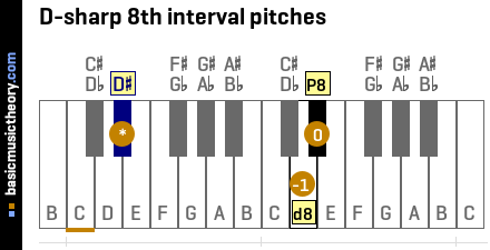 D-sharp 8th interval pitches