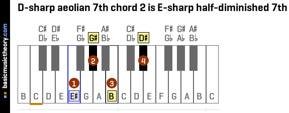 D-sharp aeolian 7th chord 2 is E-sharp half-diminished 7th