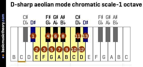 D-sharp aeolian mode chromatic scale-1 octave