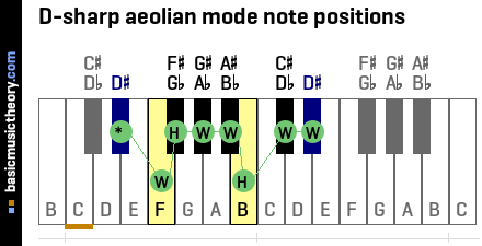 D-sharp aeolian mode note positions