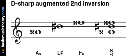 D-sharp augmented 2nd inversion