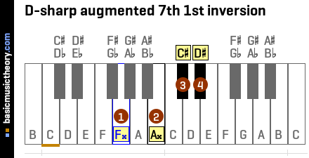 D-sharp augmented 7th 1st inversion