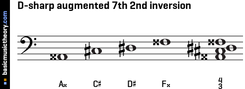 D-sharp augmented 7th 2nd inversion