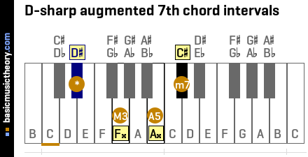 D-sharp augmented 7th chord intervals