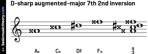 D-sharp augmented-major 7th 2nd inversion