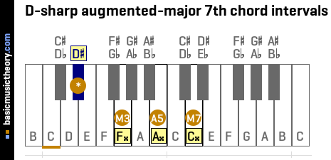 D-sharp augmented-major 7th chord intervals