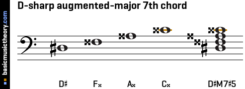 D-sharp augmented-major 7th chord