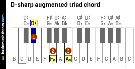 D-sharp augmented triad chord