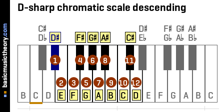 D-sharp chromatic scale descending
