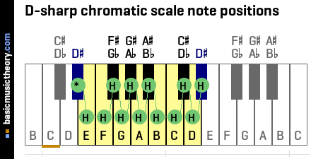 D-sharp chromatic scale note positions