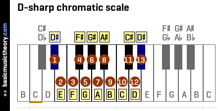 D-sharp chromatic scale