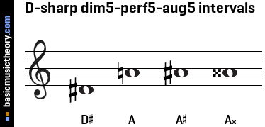D-sharp dim5-perf5-aug5 intervals