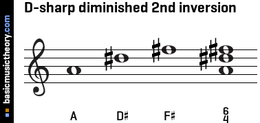 D-sharp diminished 2nd inversion