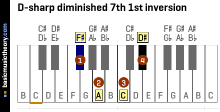 D-sharp diminished 7th 1st inversion