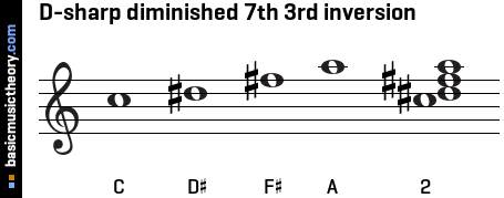 D-sharp diminished 7th 3rd inversion