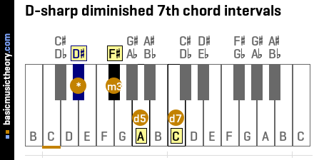 D-sharp diminished 7th chord intervals