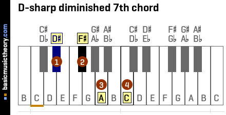 D-sharp diminished 7th chord