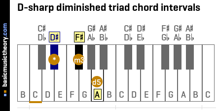 D-sharp diminished triad chord intervals