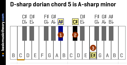 D-sharp dorian chord 5 is A-sharp minor