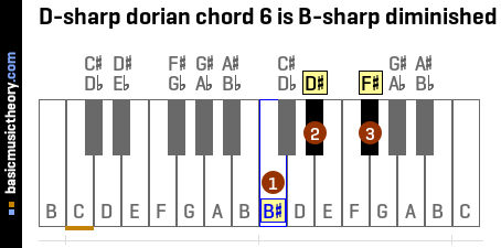 D-sharp dorian chord 6 is B-sharp diminished