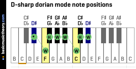 D-sharp dorian mode note positions