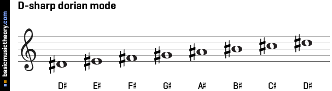 D-sharp dorian mode
