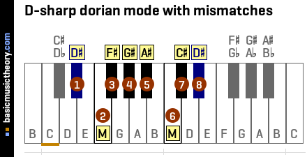 D-sharp dorian mode with mismatches