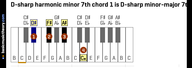 Basicmusictheory D Sharp Harmonic Minor 7th Chords