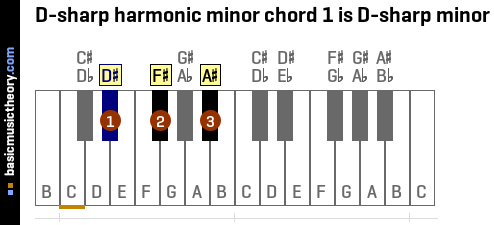 D-sharp harmonic minor chord 1 is D-sharp minor