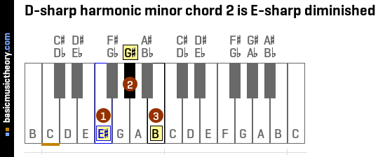 D-sharp harmonic minor chord 2 is E-sharp diminished
