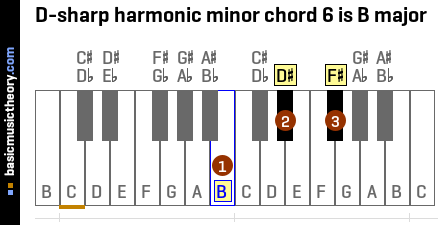 D-sharp harmonic minor chord 6 is B major