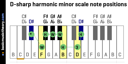 D-sharp harmonic minor scale note positions