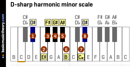 D-sharp harmonic minor scale