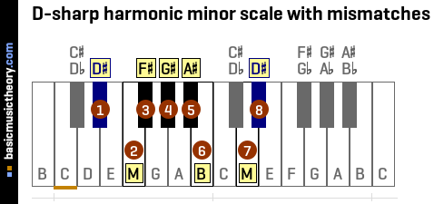D-sharp harmonic minor scale with mismatches