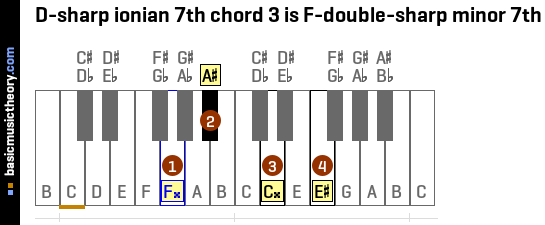 D-sharp ionian 7th chord 3 is F-double-sharp minor 7th