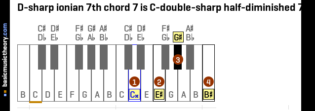 D-sharp ionian 7th chord 7 is C-double-sharp half-diminished 7th