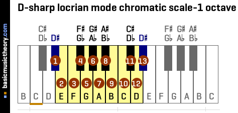 D-sharp locrian mode chromatic scale-1 octave