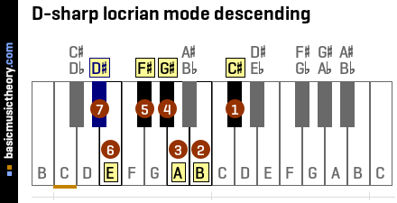 D-sharp locrian mode descending