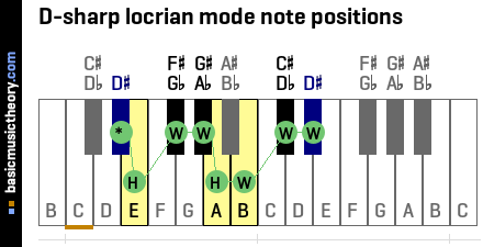 D-sharp locrian mode note positions