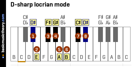 D-sharp locrian mode