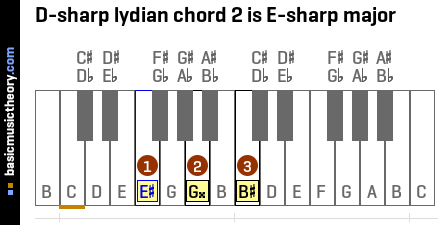 D-sharp lydian chord 2 is E-sharp major