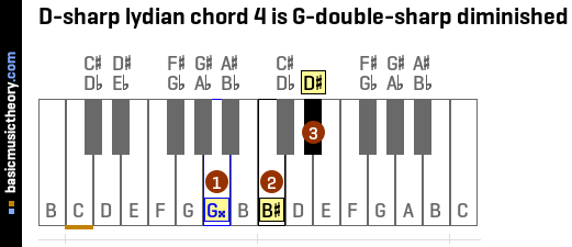 D-sharp lydian chord 4 is G-double-sharp diminished