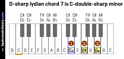 D-sharp lydian chord 7 is C-double-sharp minor