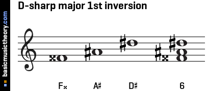 D-sharp major 1st inversion